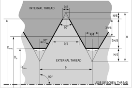 Metric Thread Chart Major Diameter Iso 68 1 Metric Thread Profile Specifications And Equations