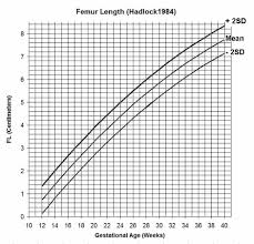 Baby Weight Percentile Chart By Week Estimation Of Fetal Weight