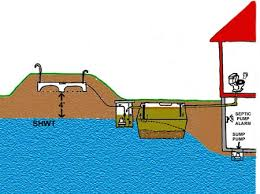 above ground septic tank. Effluent Above Ground Septic Tank