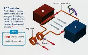 electric generator physics. Exellent Electric And Electric Generator Physics