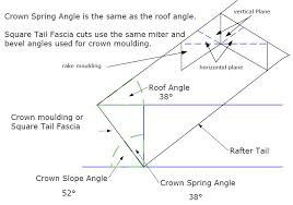 Crown Molding Miter Angle And Bevel Angle Settings