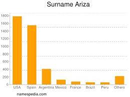 Ariza - Names Encyclopedia
