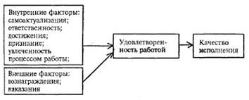 Большой Каталог Рефератов Курсовая работа Анализ системы  Рис 1 9 Мотивационная модель самоактуализации