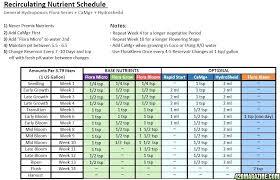 General Hydroponics Nutrient Chart Www Bedowntowndaytona Com
