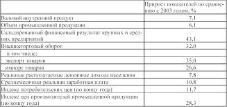 Рефераты по праву com Банк рефератов сочинений  Страховой рынок состояние перспективы
