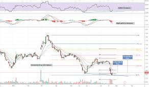 Jcpenney Stock Price Chart Jcp Stock Price And Chart Nyse Jcp Tradingview