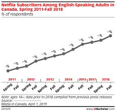 Netflix Subscribers Chart Netflix Subscribers Among English Speaking Adults In Canada