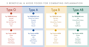 Eating According To Your Blood Type Chart Tackling Inflammation With The Right Blood Type Diet Blood
