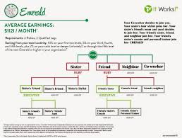 49 Specific It Works Presidential Diamond Chart