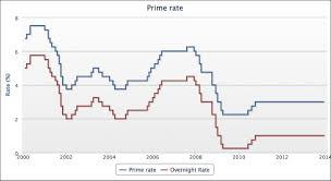 Prime History Chart What Is The Prime Lending Rate In Canada Trade Setups That