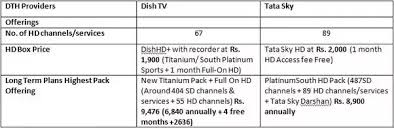 Dish Tv Packages Comparison Chart Which Is Better Tata Sky Hd Or Dish Tv Hd Quora
