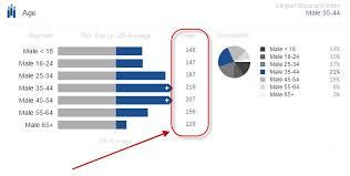 Demographic Charts How To Interpret Digital Throttle