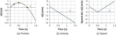 Speed Vs Velocity 3 2 Instantaneous Velocity And Speed University Physics