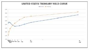 Current Us Yield Curve Chart Q1 2019 Client Question Treasury Yield Curve Winthrop Wealth
