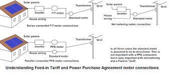file feed in tariff meter connections png wikimedia commons solar net metering wiring diagram at Solar Net Metering Wiring Diagram