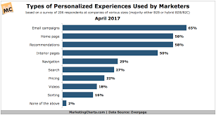 Personalization Efforts Mainly Limited To Email And Website