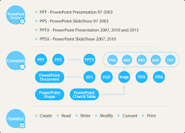 slideshare api free net powerpoint component processing ppt pps pptx ppsx in