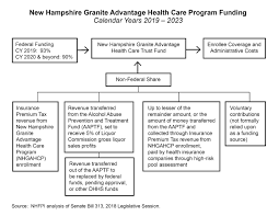 Medicaid Expansion In New Hampshire And The State Senates
