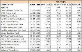 Compare Mutual Funds Chart Mutual Funds Mutual Funds With The Best 20 Year Track Record