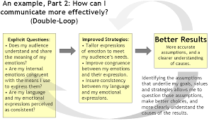 Double-Loop Learning Example