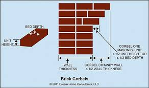 Image result for brick corbeling