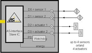 tutorial on the as i technology figure 7 10 module 2i 2o for conventional sensors actuators source as interface association