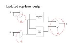 Arithmetic Logic Unit Design Alu Design