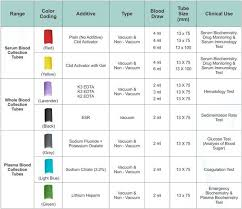 Phlebotomy Order Of Draw And Additives Chart Phlebotomy Tube Colors And Additives Chart Beautiful Elegant
