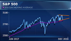 New Highs Are In Store For S P 500 This Year According To