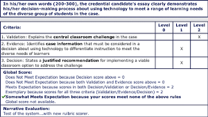 network based assessment in education cite journal sample essay score using the essay grading tool total score and average score are computed based on the rubric scores for each criteria as well as global