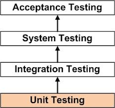 Unit Testing Software Testing Fundamentals