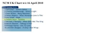 Debbie Nunn Ncm Uk Christian Music Chart April 2010