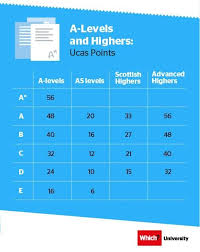 A Levels And Highers Ucas Points Which University Ucas