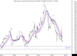 Cotton Spot Price Chart Technical Cotton Seed Kadi Spot Bear Market Continues