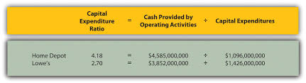 Free Cash Flows Example Analyzing Cash Flow Information Accounting For Managers