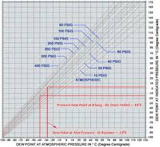 Air Compressor Conversion Chart