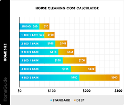 Household Expenses Calculator 2019 House Cleaning Services Prices Cost Calculator