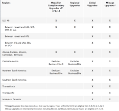Delta Fare Chart Delta Skymiles Program Updated With Mostly Positive Changes