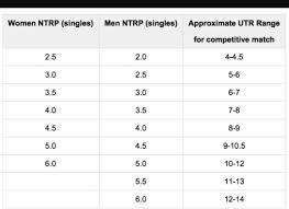 Usta Ratings Chart Ntrp Rating Page 2 Talk Tennis