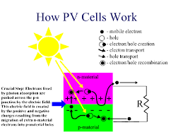 how do solar photovoltaic cells work life energy the solar trackers pv cells work