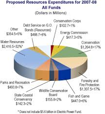 California Budget Chart Governors Budget Resources