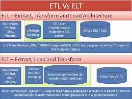 in the integration layer if you use more of database to implement transformations then it falls into elt where as if you use more of etl tool to do teradata etl tools
