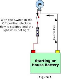 electrical systems trouble shooting anything and everything let s look a basic circuit for a cabin light i have taken out the mains fuse and switch to simplify the example