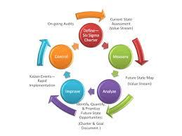 Six Sigma Dmaic Process Process Exam Process Exam
