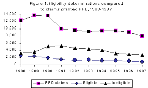 Permanent Partial Disability Rating Chart Oregon Vocational Assistance In The Oregon Workers Compensation
