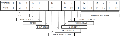 10th Digit Vin Number Chart Sustained Quality Group How To Decode A Vin Sustained