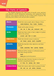 Tense Adverb Chart 61 The Parts Of Speech Thoughtful Learning K 12