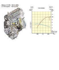 dw10bted4 rhr 2 0 hdi engine wiring diagram documents