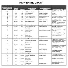 Air Cleaner Comparison Chart What Is A Micron And How Does It Relate To Air Quality