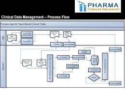 Clinical Data Management Flow Chart Clincial Data Management